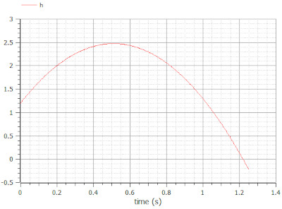 Plot of the ball height, h