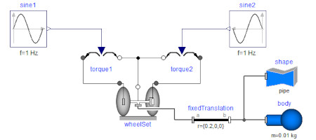 Graphical view of a rolling wheelset model in Modelica